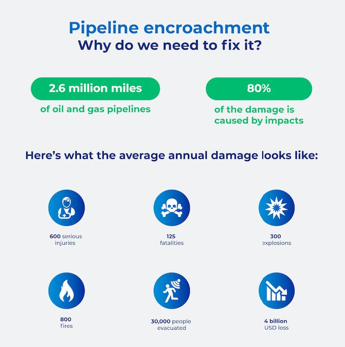 Pipeline-Encroachment-Stats