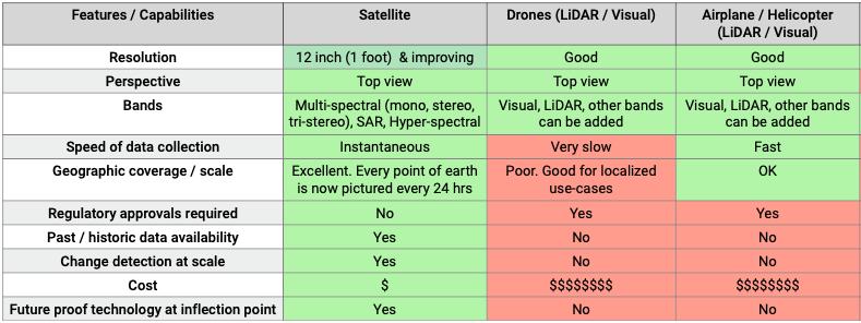 Comparison chart - Remote sensing